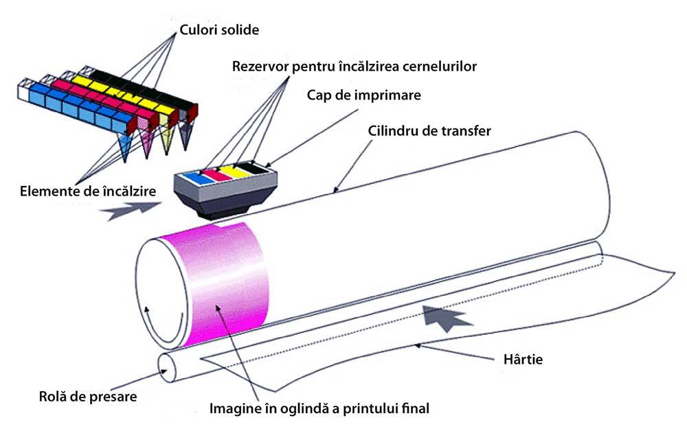 Imprimare cu cerneală solidă