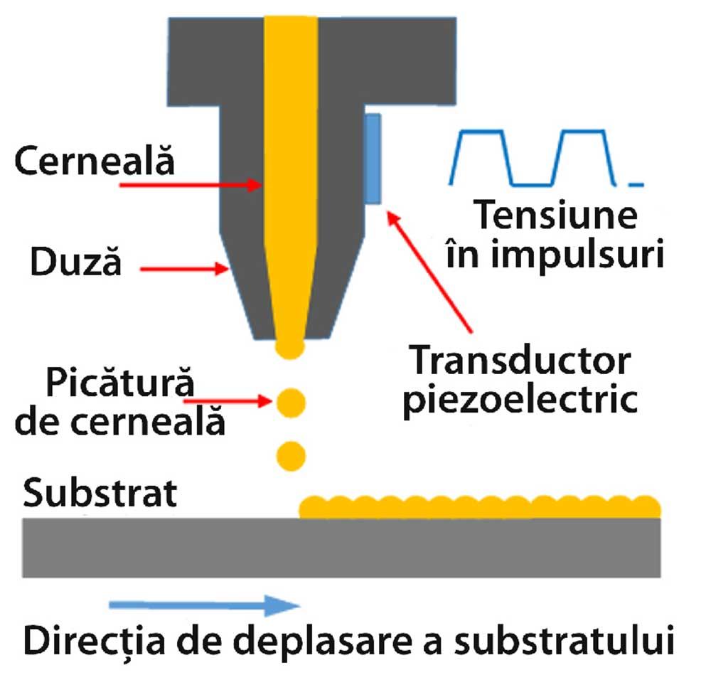 Imprimare cu jet de cerneală