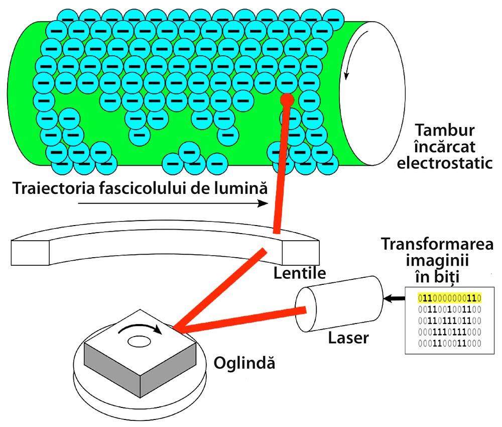 Imprimare cu laser