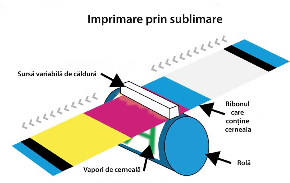 Imprimare prin sublimare