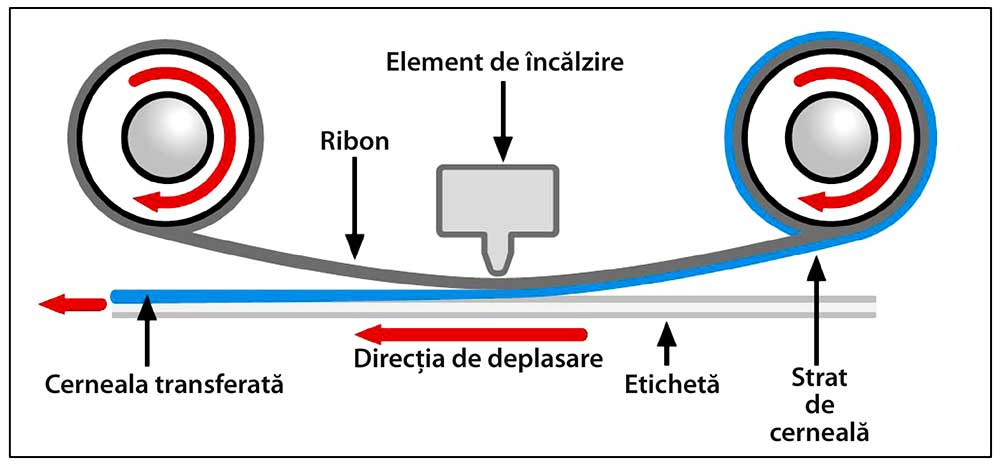 Imprimare prin transfer termic