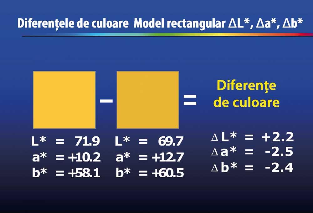 Diferențele de culoare sunt calculateca valori de eșantionare - standard