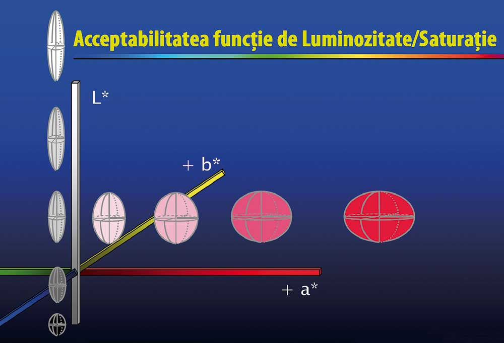 Acceptabilitatea în funcție de luminozitate - saturație