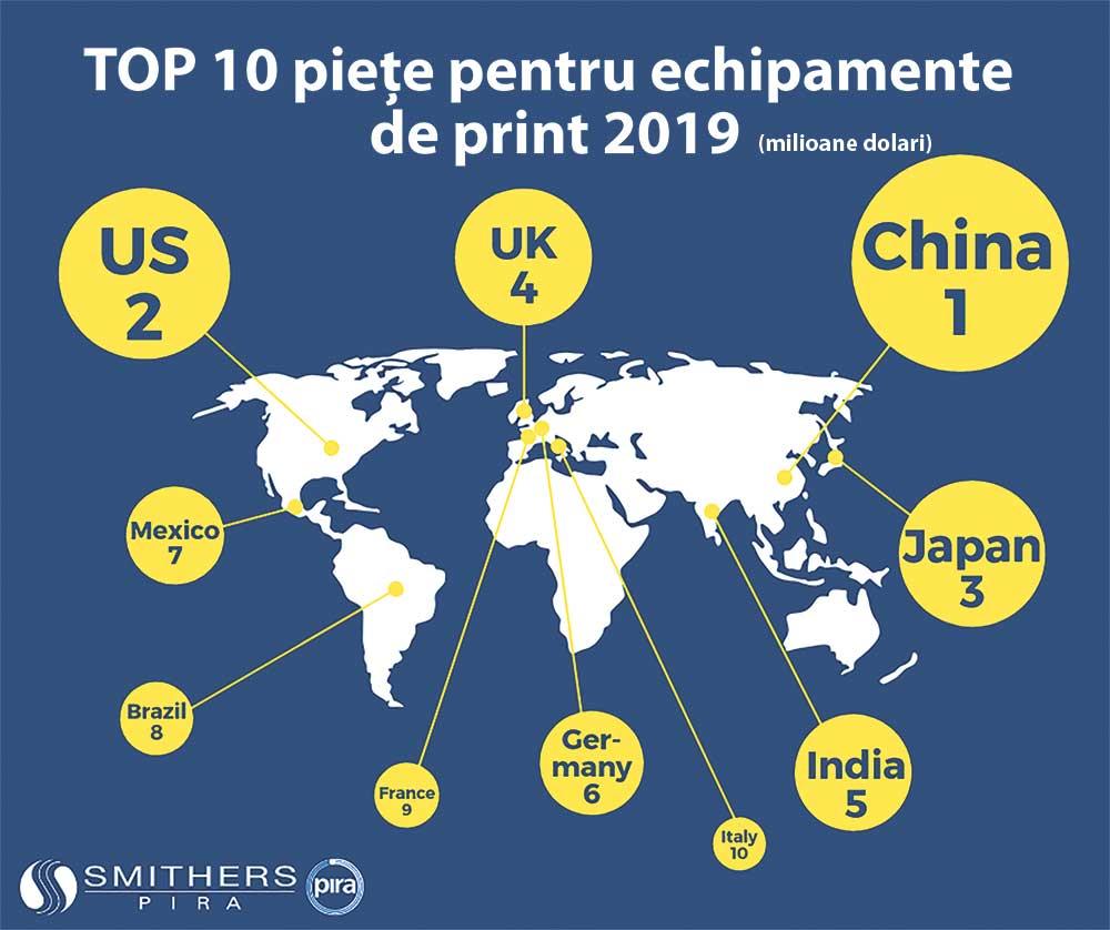Top 10 piete nationale de echipamente pentru imprimare in 2019