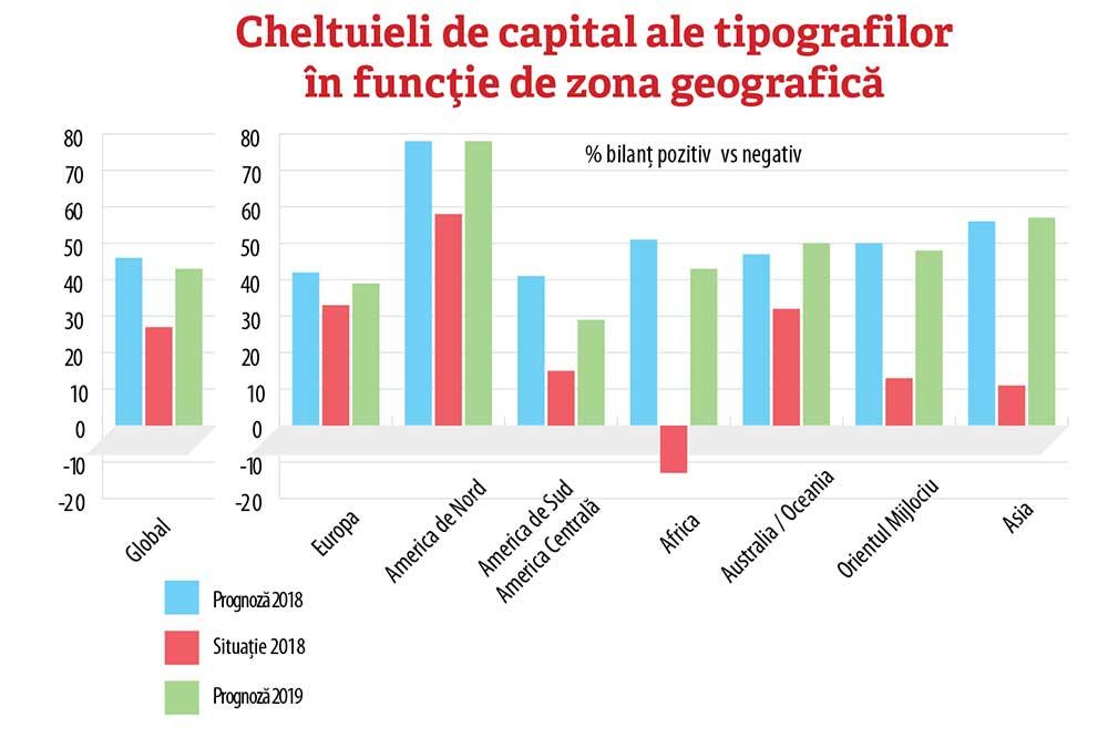 Cheltuieli de capital ale tipografilor în funcție de zona geografică