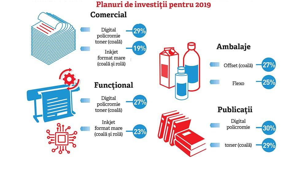 Planuri de investiții pentru 2019