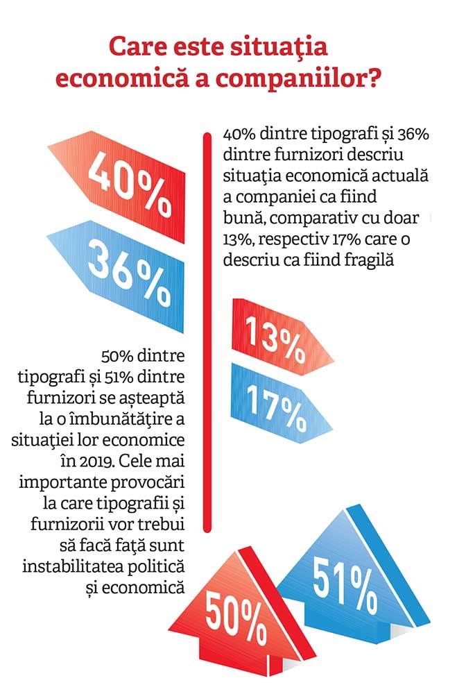 Care este situația economică a companiilor?