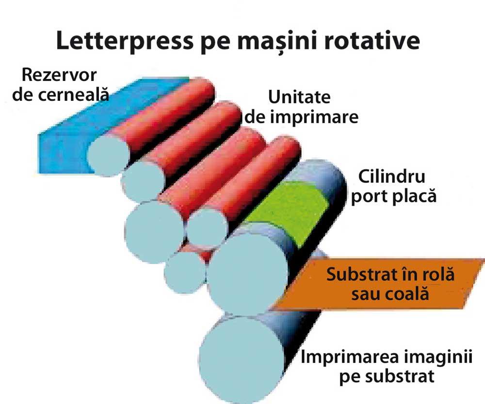 Tiparul inalt pe masini rotative
