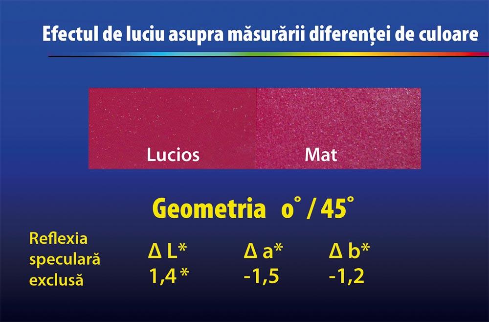 Efectul lucios asupra măsurării diferenței de culoare