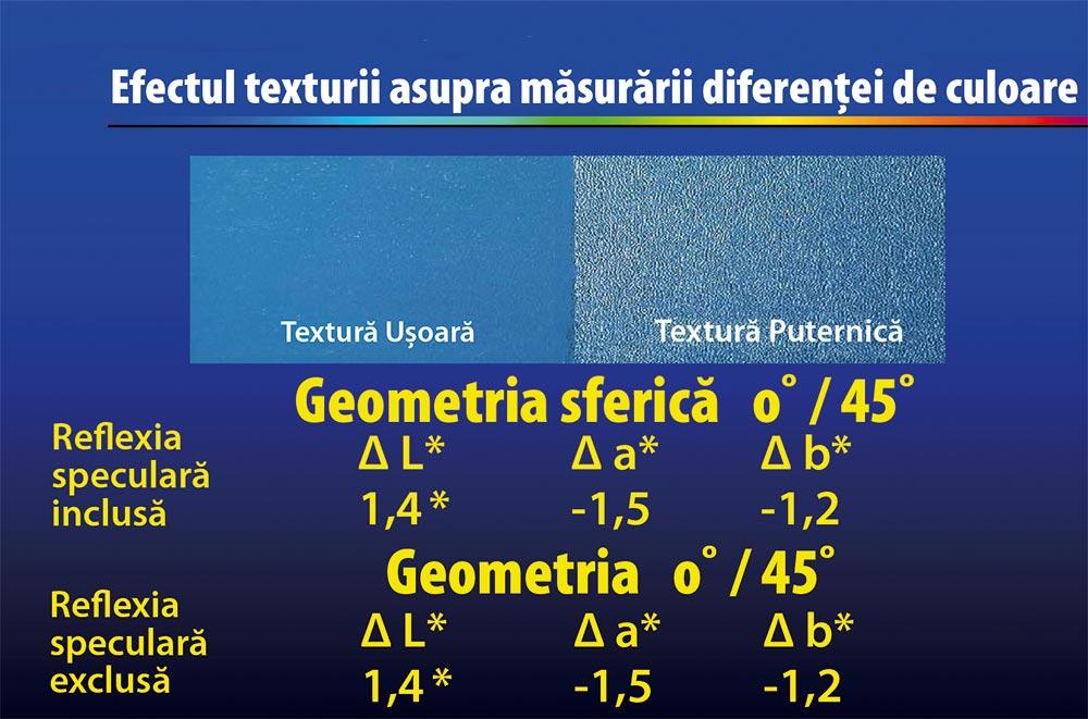 Efectul texturii asupra măsurării diferenței de culoare