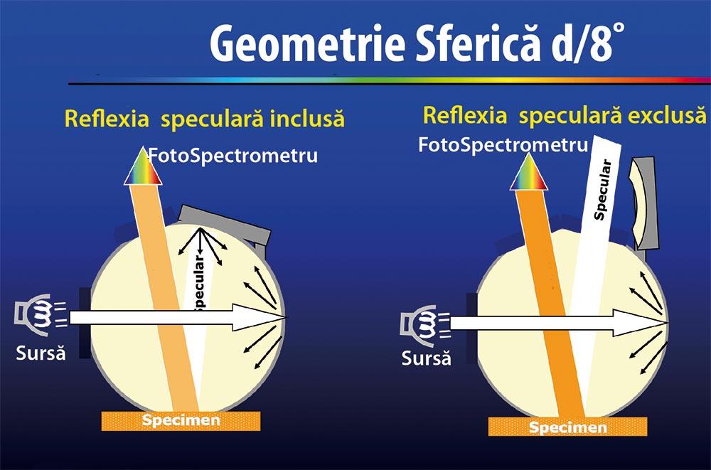 Geometrie sferică d/8