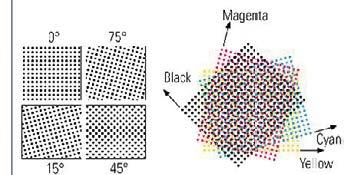 Unghiurile de culoare utilizate în imprimarea offset